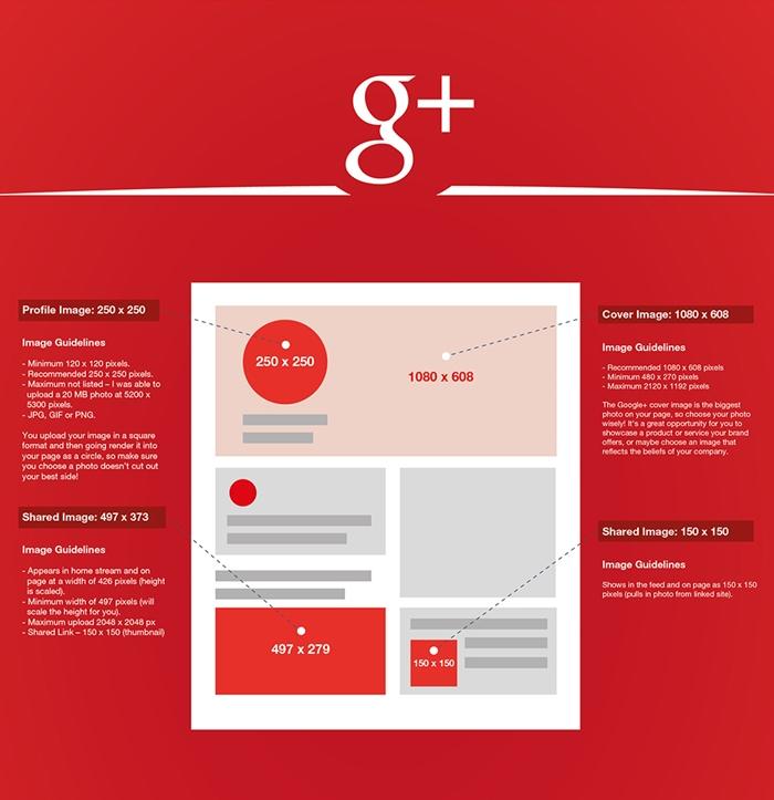 ขนาดภาพบน Google+