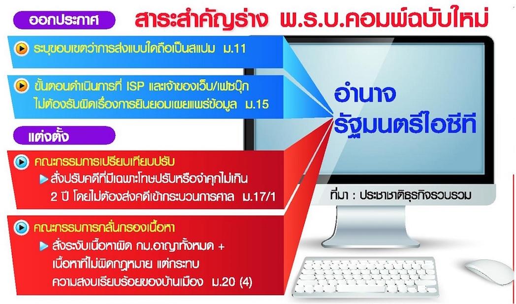 ประเด็นสำคัญ พ.ร.บ คอมพิวเตอร์ปี 2559