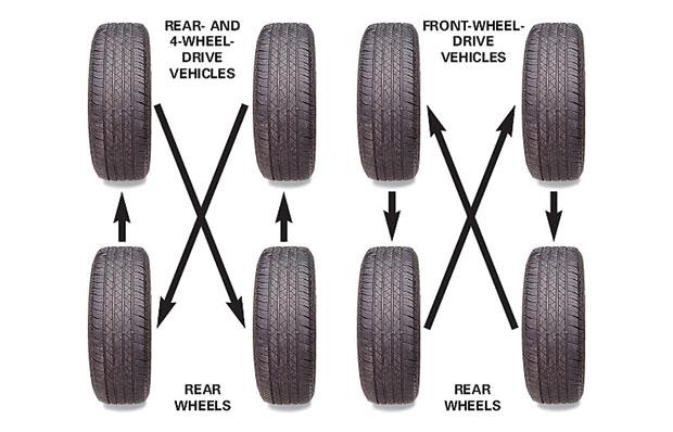 วิธีสลับยางรถยนต์